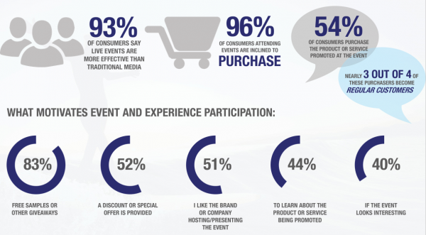 Experiential Marketing Statistics